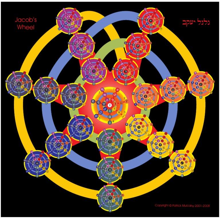 Jacobs Wheel Astrological Chart