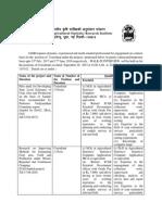Notification IASRI Consultant Posts