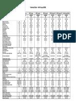 MINI Coupé Technical Data