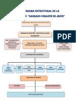modelo de organigrama