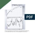 Market Timing Chart