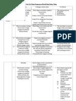 Ciri-ciri Pemberian Tahap Penguasaan (Tp)