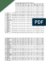 Daftar-Daftar Analisa Bahan Makanan