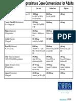 Steroid Inhaler Conversion Chart 12 05 Pharmacy Tidbit