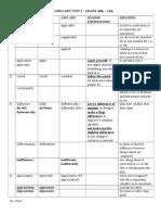 Word Form Practice _ Unit 2