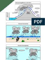 Tipos de Chuvas Sistema Frontal