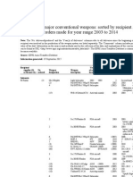 Indonesian arms Trade Register 2003 2014