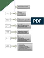 Time Management - Process Outputs