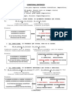 Conditional Sentences Chart Exercises And Keys