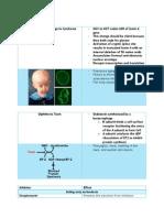 Diseases Medical Biochem