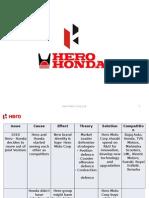 Project on Hero Moto Corp