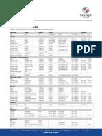 Equivalent Materials Grade (2)