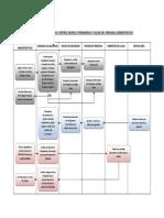 10 Flujograma Control de Ingreso, Permanencia y Salida de Administrativos