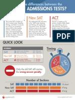 sat - act comparison