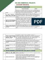 Environmental Monitoring Projects 2012