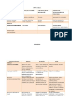 Artrologia e Miologia Anatomia (Concluido Cabeça e Tronco)
