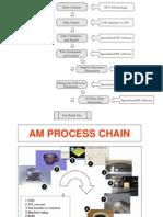 AM Process chain