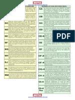 Definicion Normas API Motor