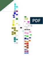 17025 Mind Map en Español