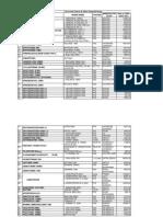 Revised List of Lifesaving Drugs of Cghs Msd Delhi
