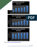 MCC Trustee Cusumano Data Analysis Report as of September 23, 2015