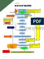 diagramas flujo