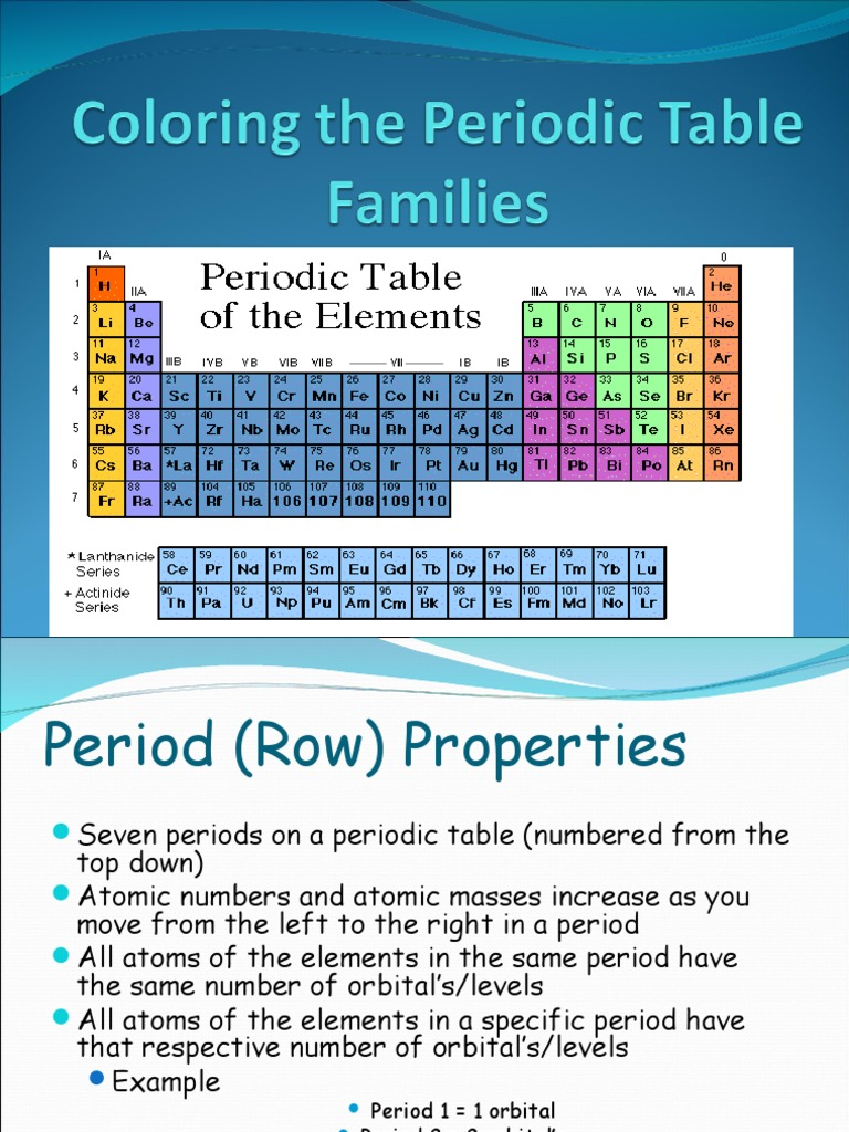 Periods on a periodic table image collections periodic table images periodic table and families choice image periodic table images periodic table families gallery periodic table images gamestrikefo Choice Image