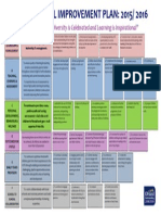 SIP Visual Summary 2015-2016