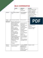 Tabla Comparativa Admon Bd3