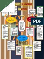Mind Map classroom management Theories