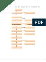 Diagrama de Bloques de La Mermelada de Aguaymanto