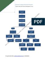 How to Choose Sampling Method by Prof Swapnil Undale