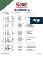 2015 Kbg Results-ds Finals