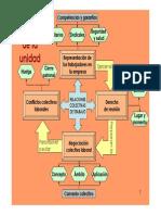 Esquemas Unidad 6 de FOL.pdf