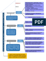 pdf MAPA MENTAL TEORIAS APRENDIZAJE Y DISEÑO INSTRUCCIONAL.pdf