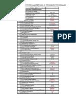 Analisis Kertas Peperiksaan Penggal 1 Pengajian Perniagaan dan topik ramalan