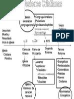 cuadro síntesis confesiones cristianas(A. Gómez)
