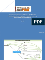 Comparison of 2010 Platforms of Villar, Aquino, Perlas, Gordon