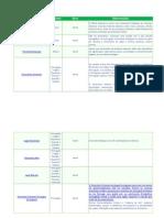 Classificazione dizionare