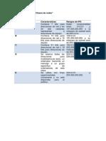 Tabla Comparativa Clases de Redes