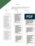 mapa conseptual normatividad