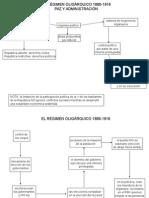 El Régimen Oligárquico 1880-1916