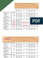 Nonpostal HMO FEHB Rates