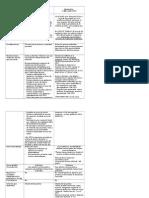 Tabla de Comparación Recurso de reposición y Apelación