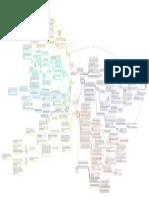Mapa estructuralismo