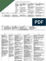 Metas curriculares 2º e 3º ciclos síntese