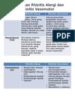 Rhinitis Alergi Dan Vasomotor