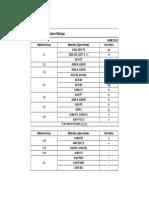 Tabla Rating-Pressure ASME B16.5..