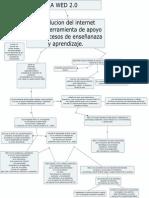 Mapa Conceptual Virtual Actividad 2