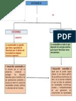 Mapa Conceptual Unidad 1 de Desarrollo Sust.